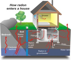 How Radon Gas Enters A Home